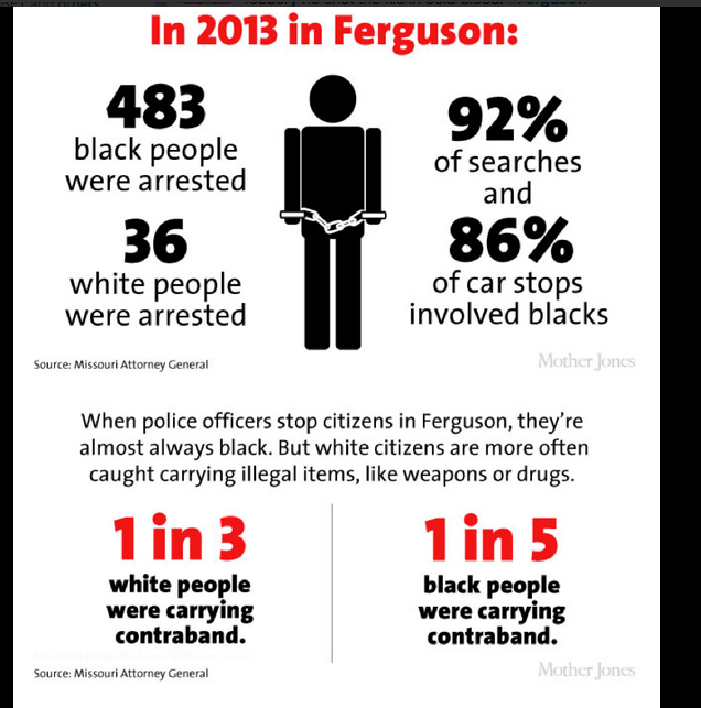 Police stats from Ferguson, Missouri.